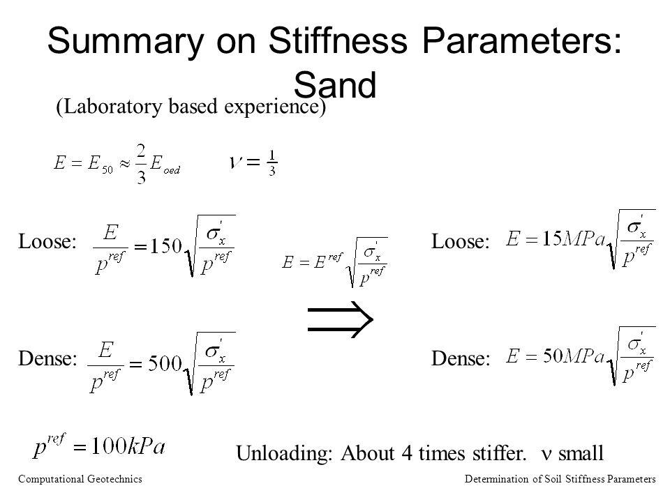 Summary on Stiffness Parameters: Sand