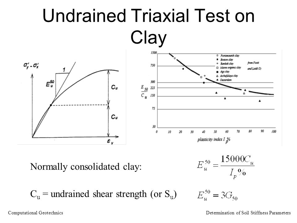 Undrained Triaxial Test on Clay