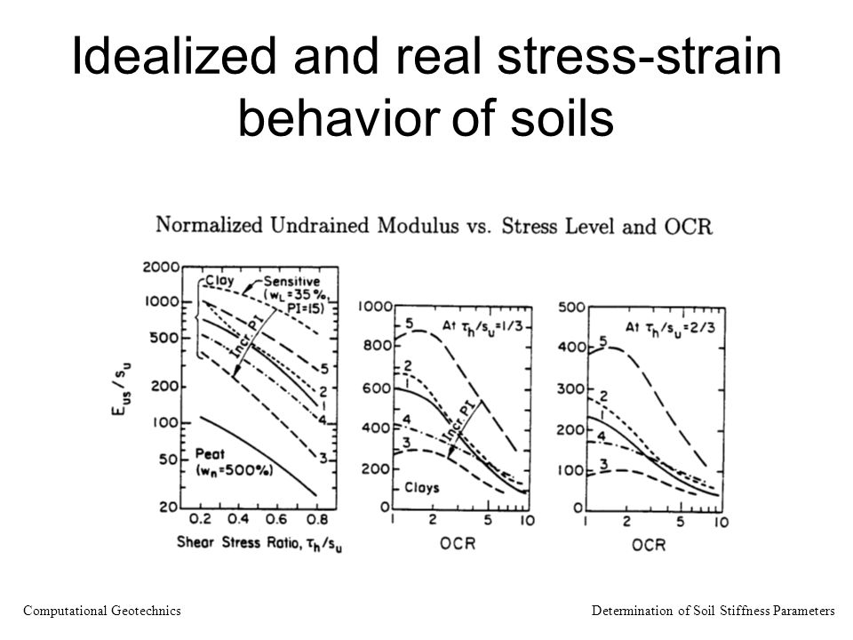 Idealized and real stress-strain behavior of soils