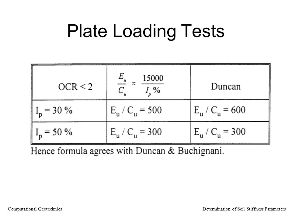 Plate Loading Tests Computational Geotechnics