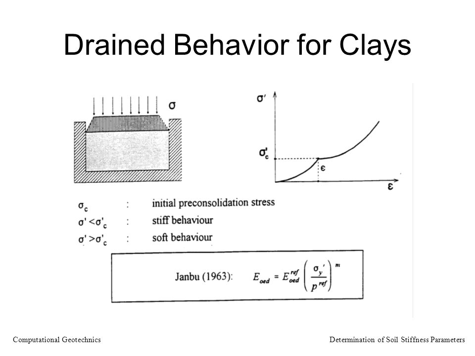 Drained Behavior for Clays