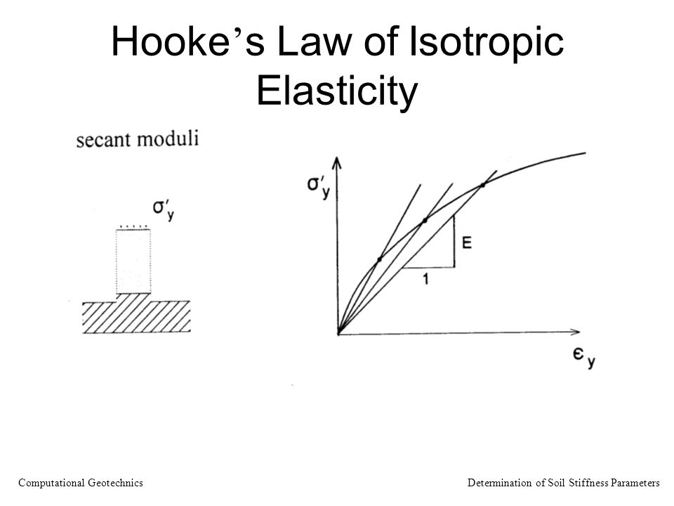 Hooke's Law of Isotropic Elasticity