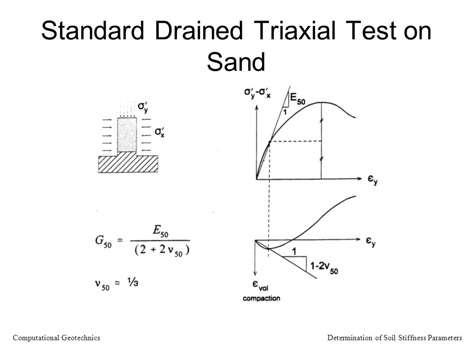 Standard Drained Triaxial Test on Sand