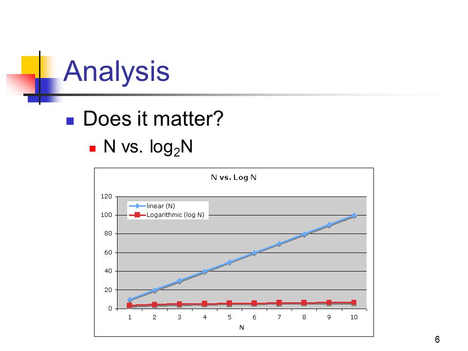 Analysis Does it matter N vs. log2N Cpt S 223