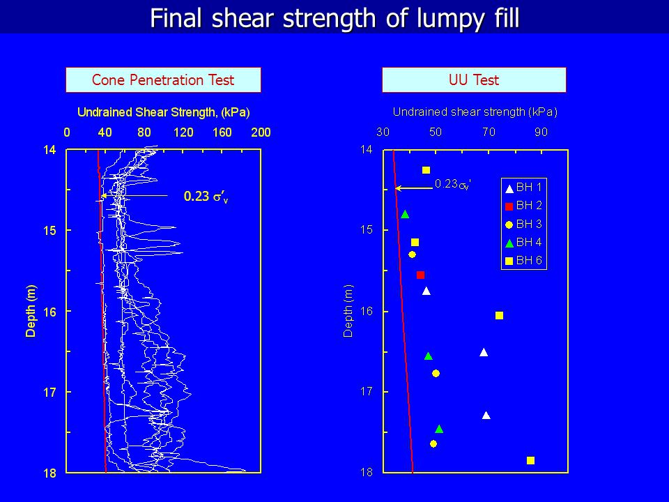 Final shear strength of lumpy fill