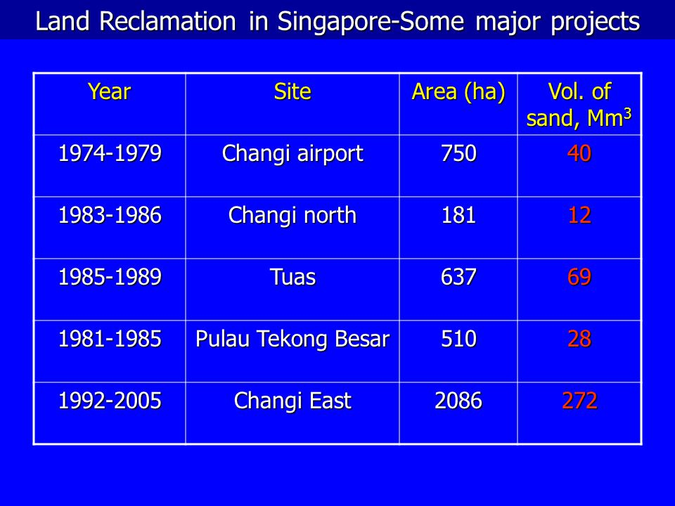 Land Reclamation in Singapore-Some major projects