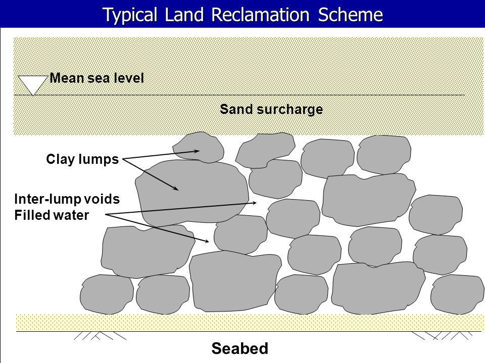 Typical Land Reclamation Scheme