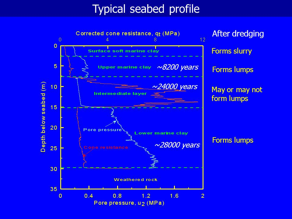 Typical seabed profile