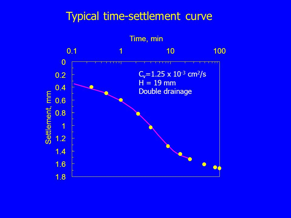 Typical time-settlement curve