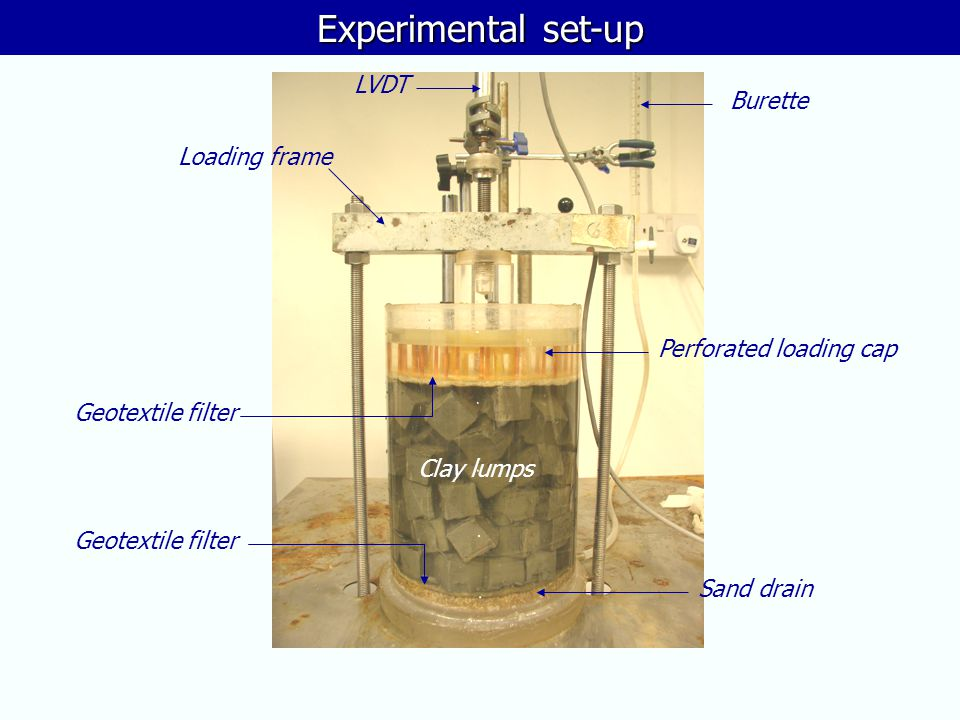 Experimental set-up LVDT Burette Loading frame Perforated loading cap