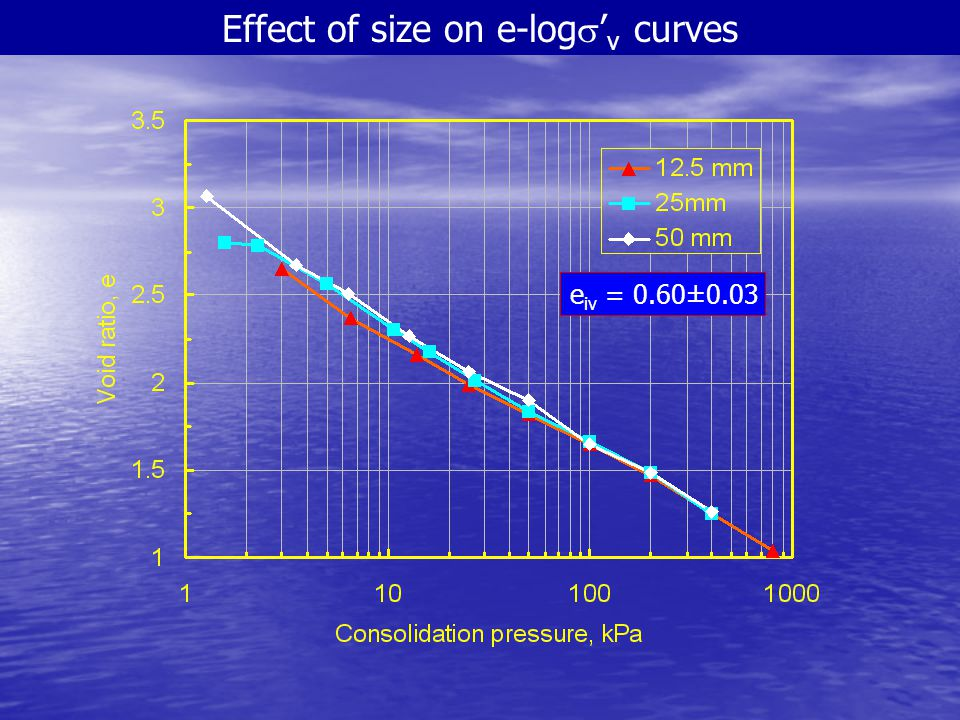 Effect of size on e-logs'v curves
