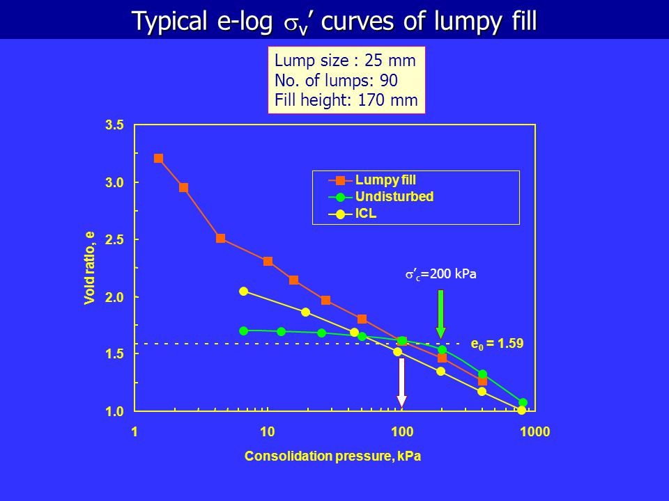 Typical e-log sv' curves of lumpy fill