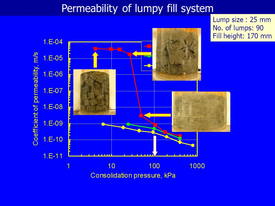Permeability of lumpy fill system
