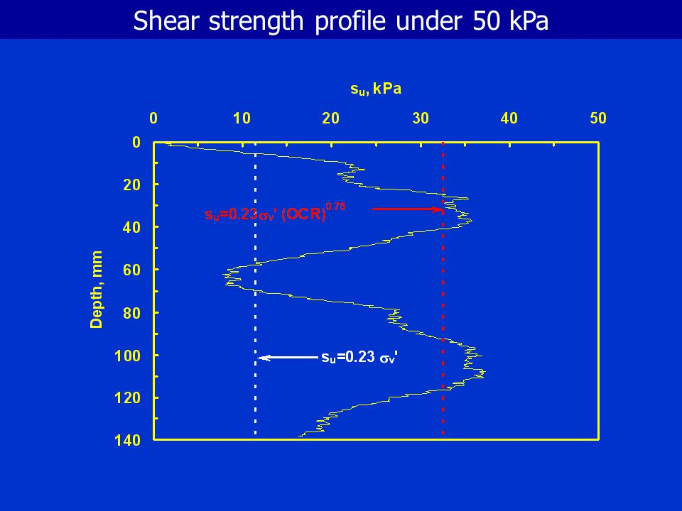 Shear strength profile under 50 kPa