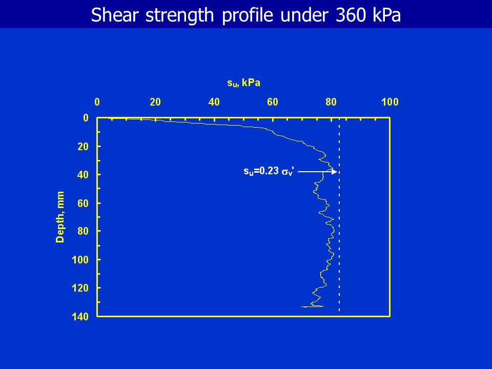 Shear strength profile under 360 kPa