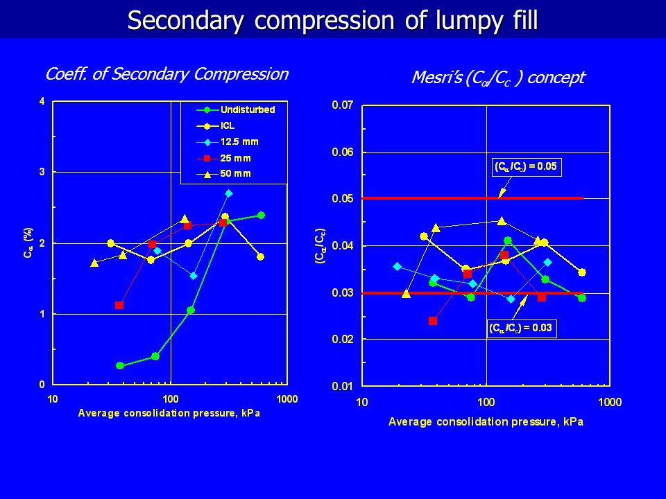 Secondary compression of lumpy fill