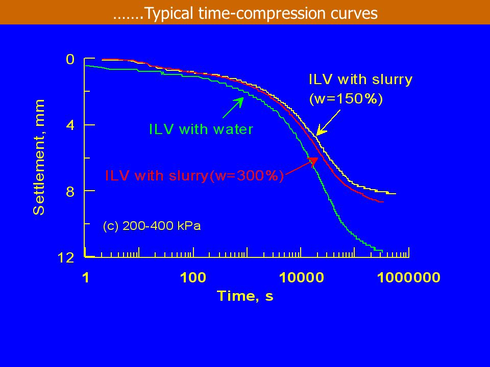 …….Typical time-compression curves