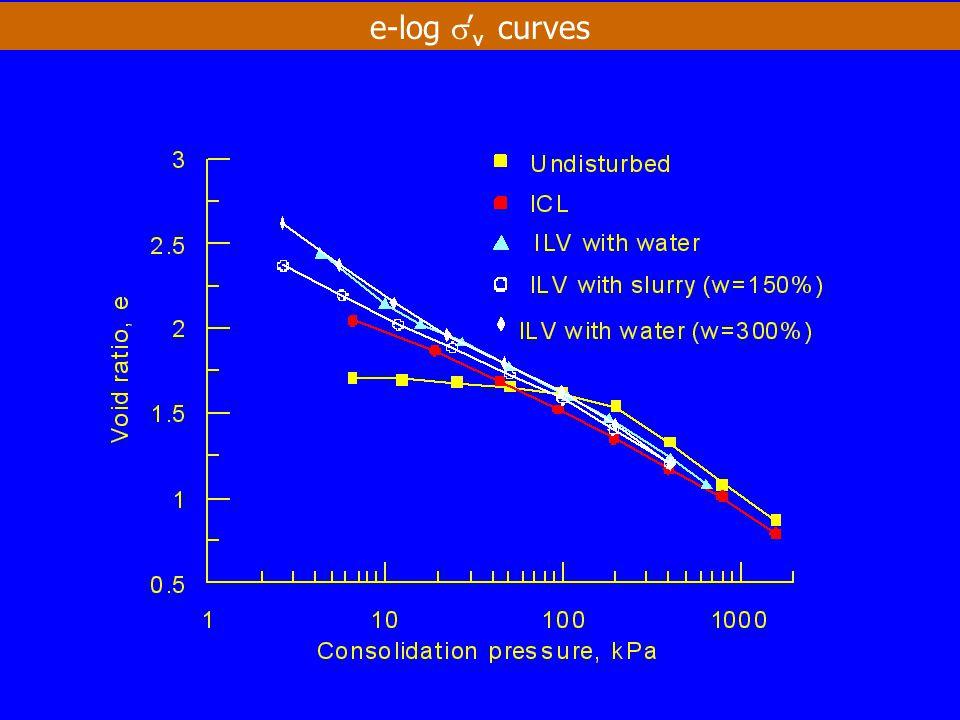 e-log s'v curves