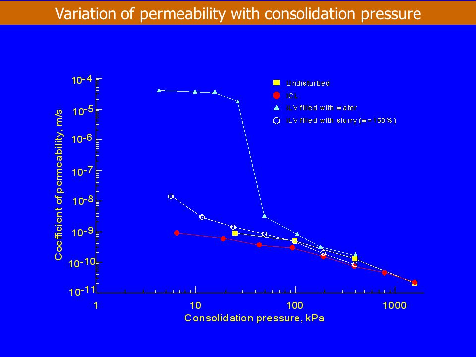 Variation of permeability with consolidation pressure