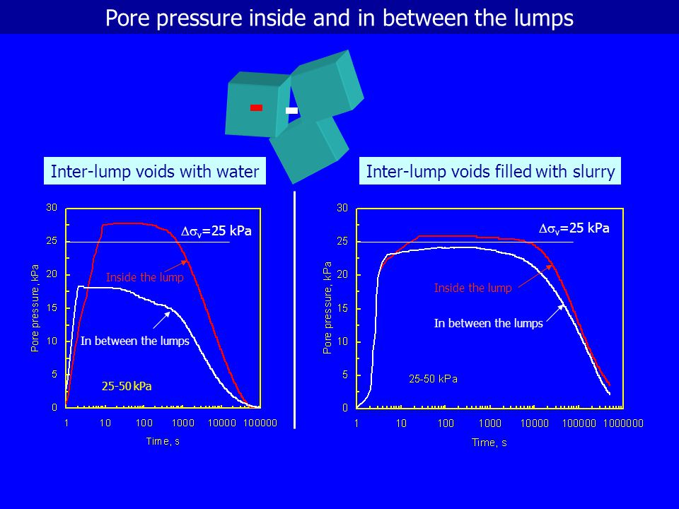 Pore pressure inside and in between the lumps