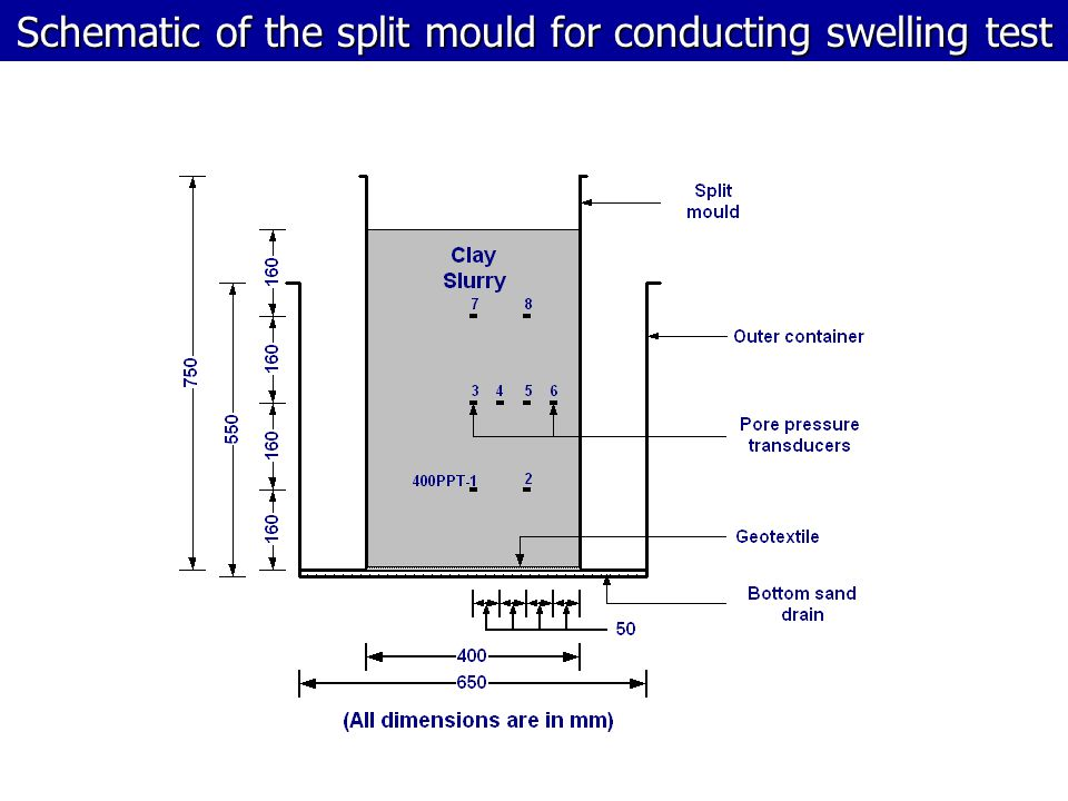 Schematic of the split mould for conducting swelling test