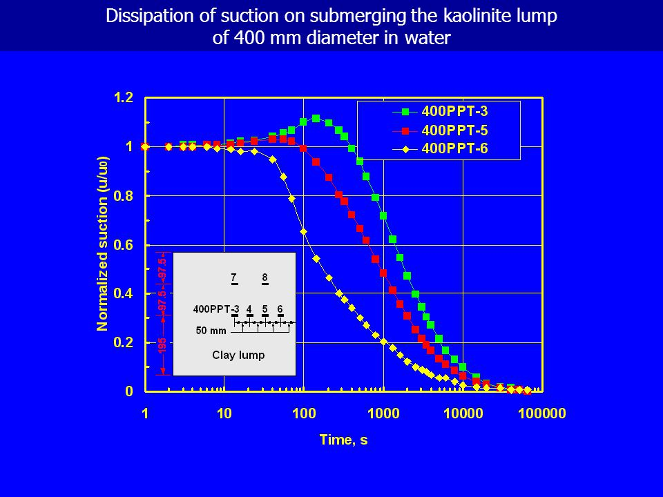 Dissipation of suction on submerging the kaolinite lump