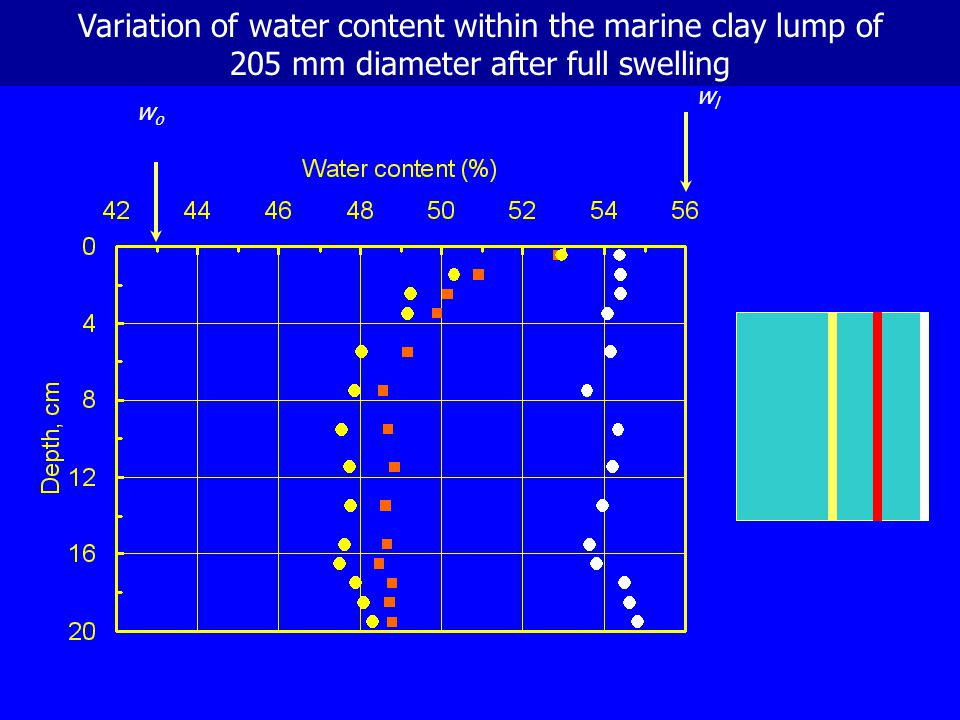 Variation of water content within the marine clay lump of