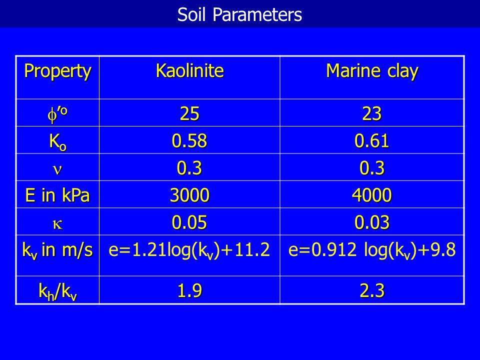 Soil Parameters Property. Kaolinite. Marine clay. f'o. 25. 23. Ko. 0.58. 0.61. n. 0.3. E in kPa.