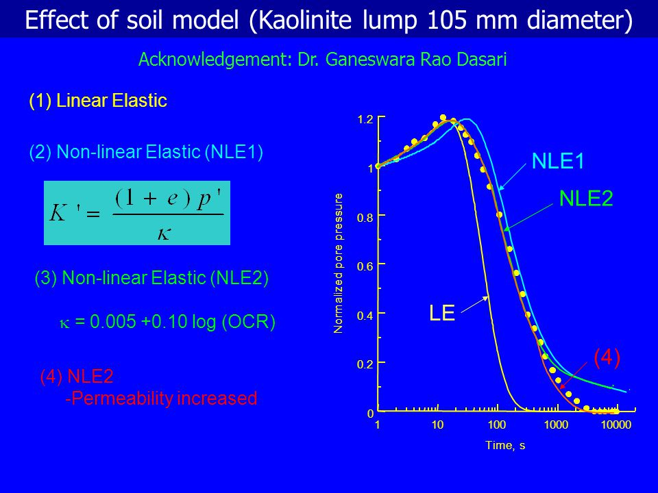 Effect of soil model (Kaolinite lump 105 mm diameter)
