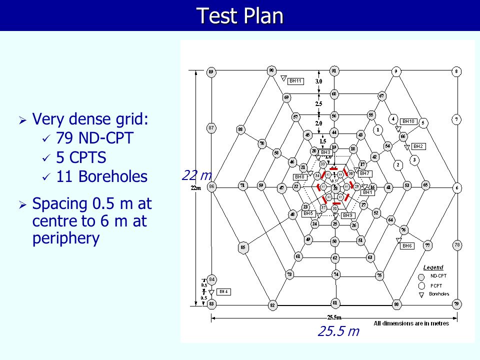 Test Plan Very dense grid: 79 ND-CPT 5 CPTS 11 Boreholes
