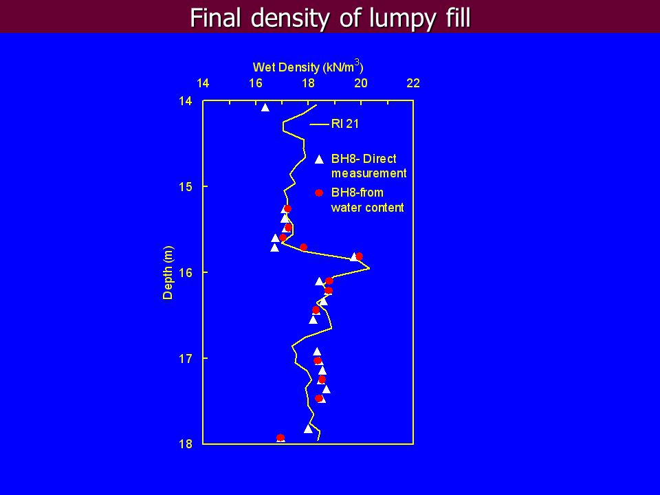 Final density of lumpy fill