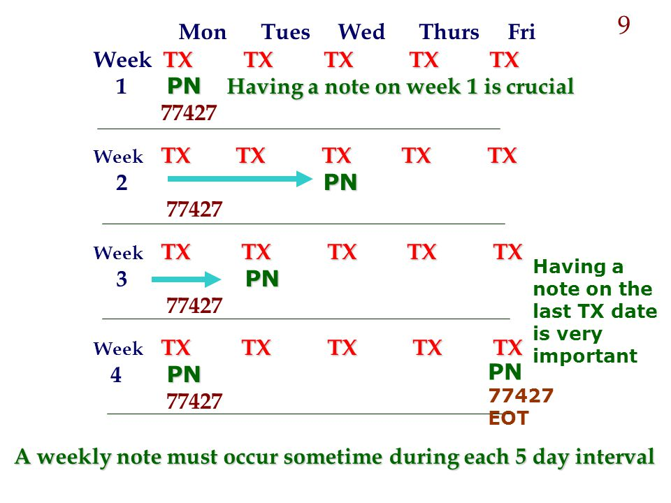 A weekly note must occur sometime during each 5 day interval