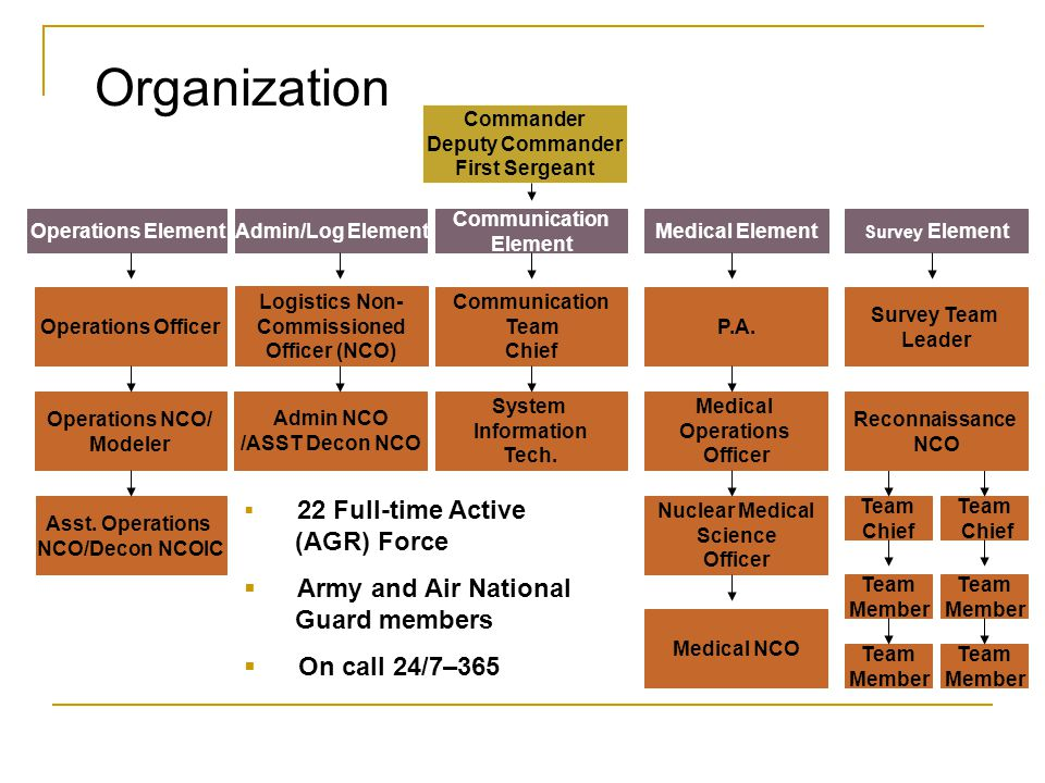 Organization Army and Air National Guard members On call 24/7–365