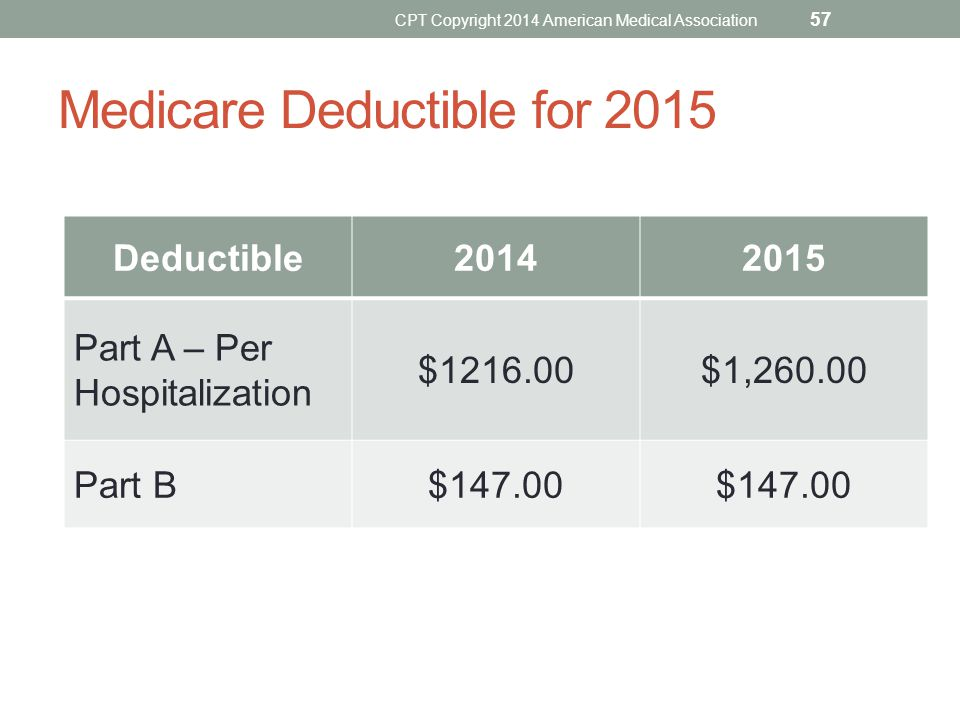 Medicare Deductible for 2015