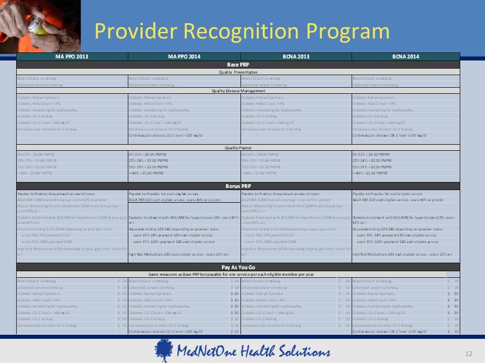 Provider Recognition Program