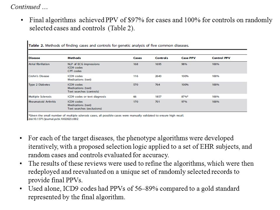 Continued … Final algorithms achieved PPV of $97% for cases and 100% for controls on randomly selected cases and controls (Table 2).