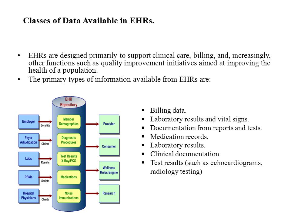 Classes of Data Available in EHRs.