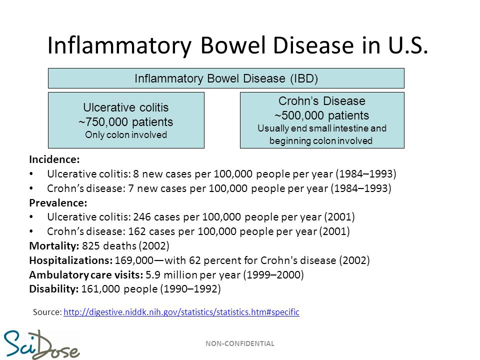 Inflammatory Bowel Disease in U.S.