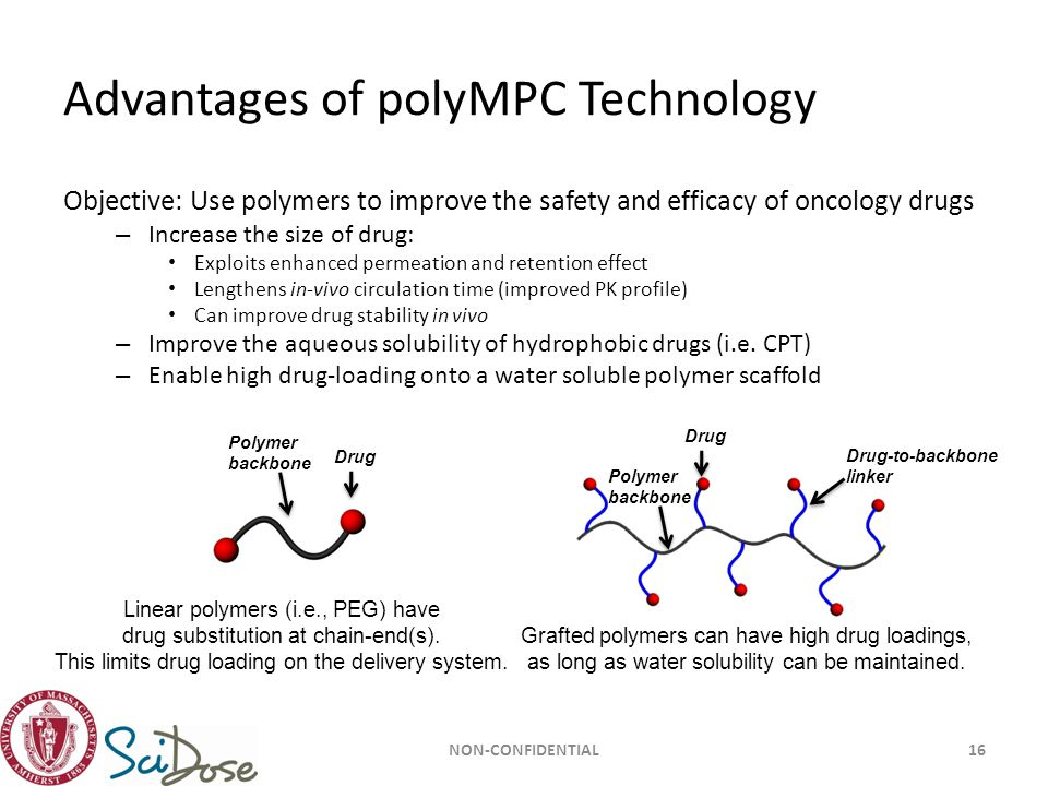 Advantages of polyMPC Technology