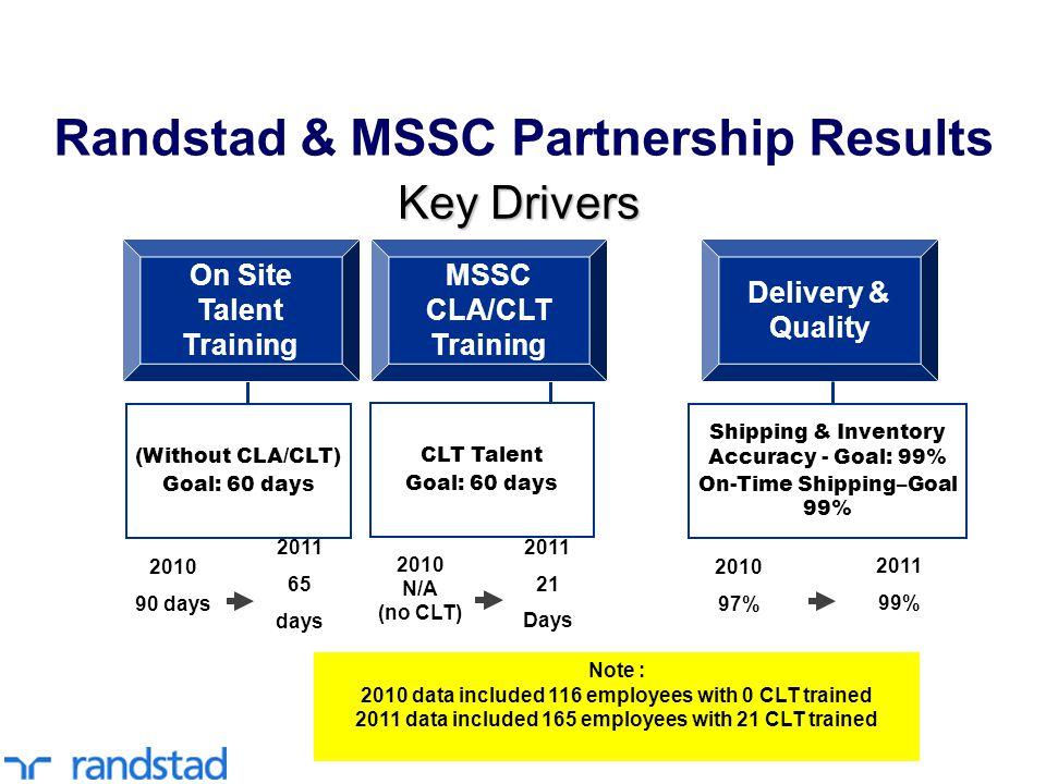 Randstad & MSSC Partnership Results