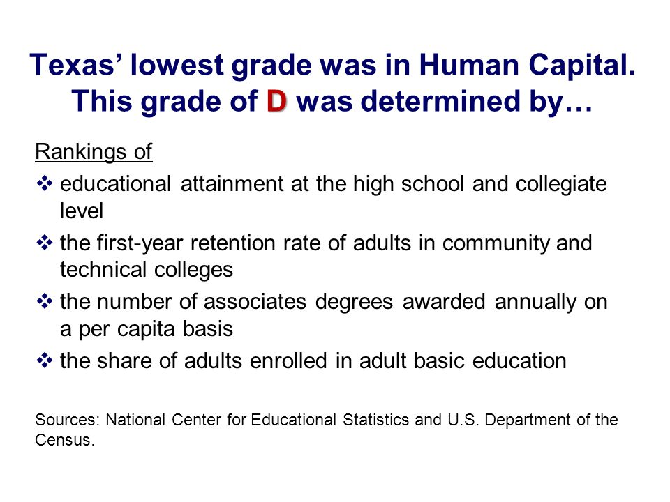 Texas' lowest grade was in Human Capital