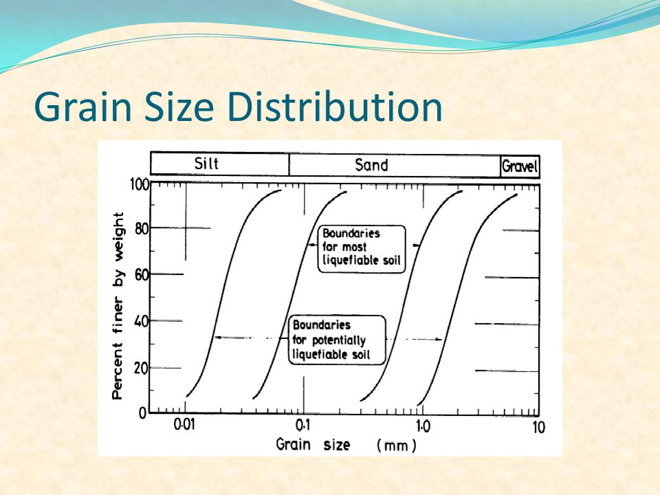 Grain Size Distribution
