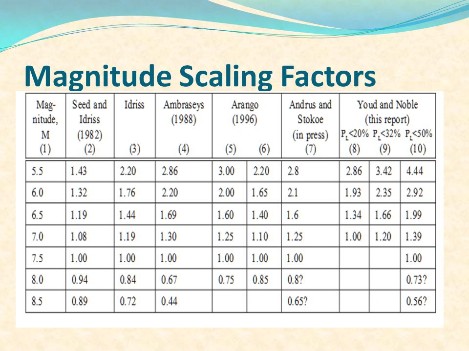 Magnitude Scaling Factors