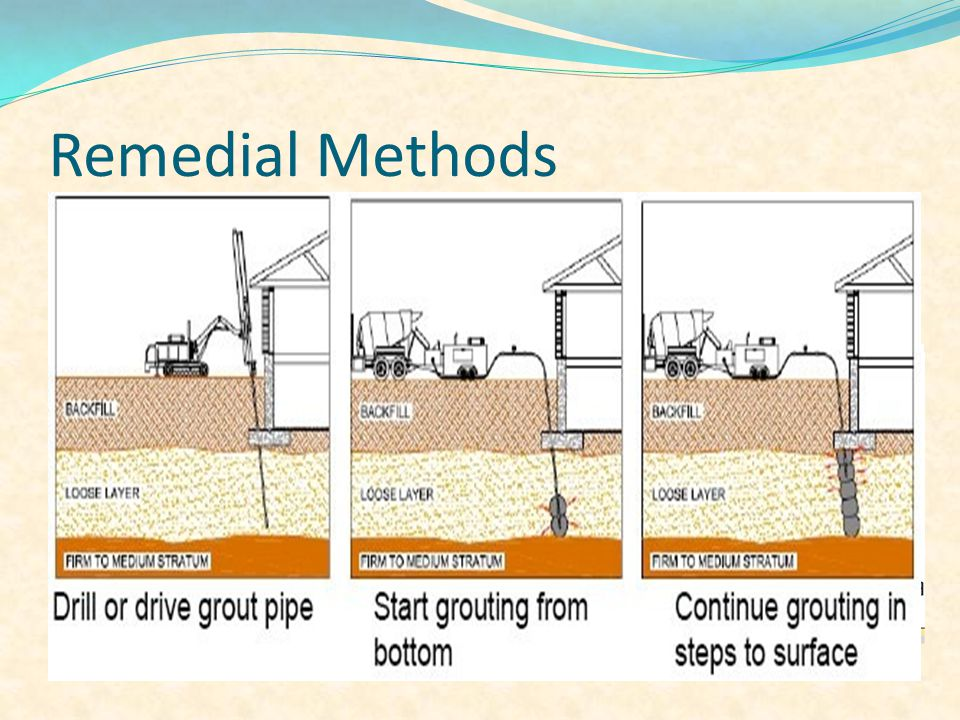 Remedial Methods Deep Soil Mixing 1- Dry soil mixing