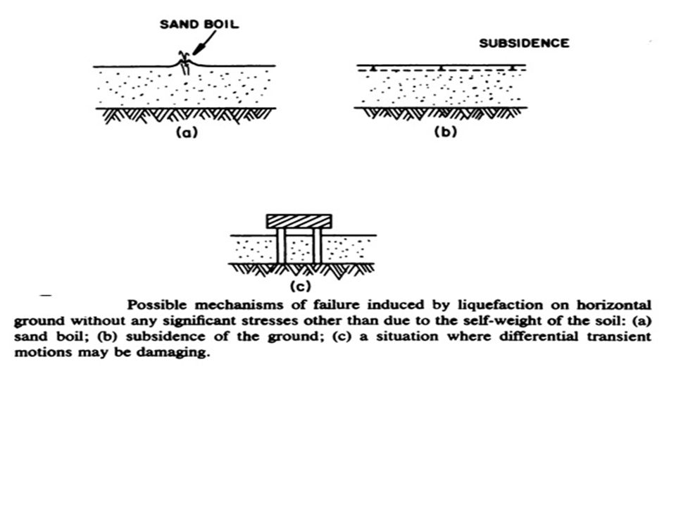 Types of Failure Overturning Sand Boiling Subsidence and Settlement