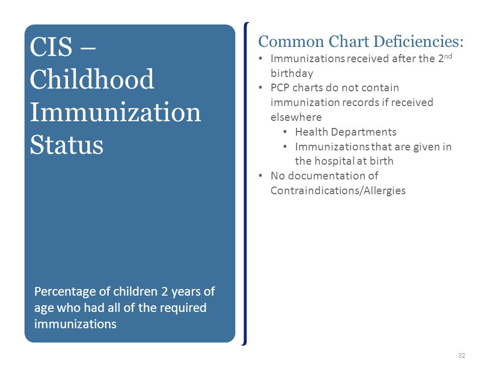 Childhood Immunization Status