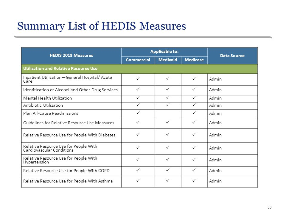Summary List of HEDIS Measures
