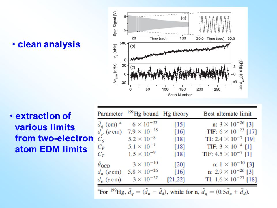 clean analysis extraction of various limits from two-electron atom EDM limits