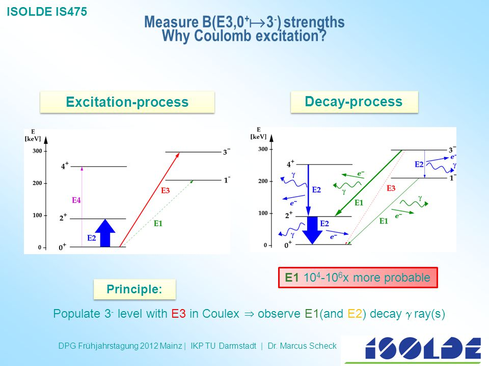 Measure B(E3,0+3-) strengths Why Coulomb excitation