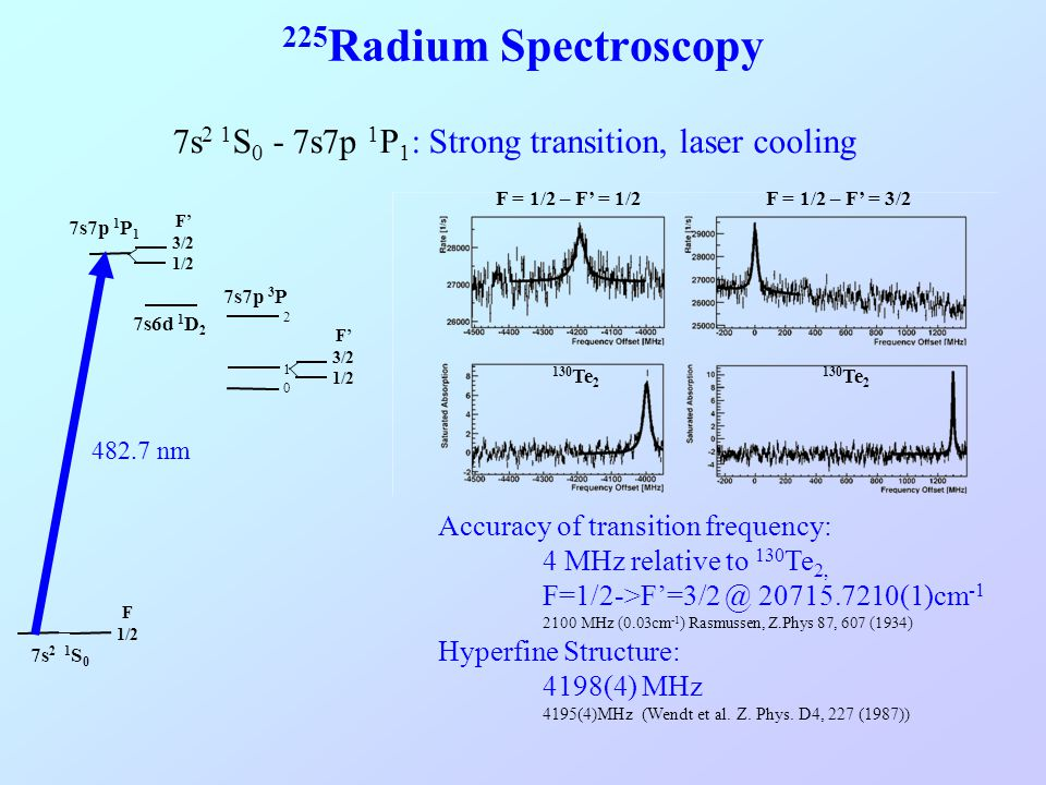 225Radium Spectroscopy 7s2 1S0 - 7s7p 1P1: Strong transition, laser cooling. 130Te2. F = 1/2 – F' = 3/2.